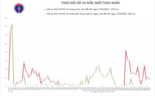 Sáng 30 Tết, Hải Dương và Quảng Ninh có thêm 18 ca Covid-19
