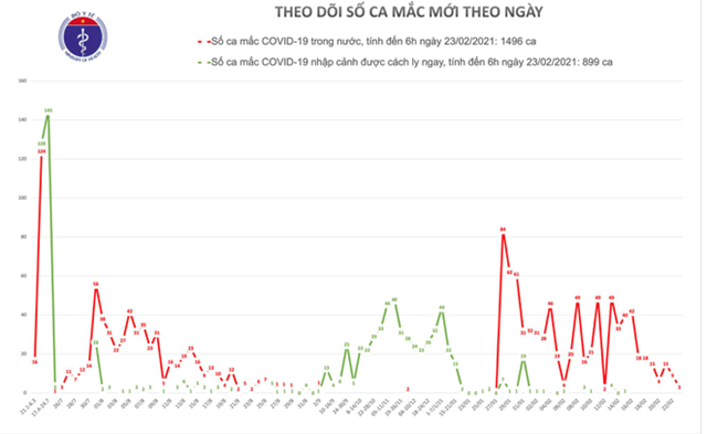Sáng 23/2, thêm 3 ca Covid-19 ở Hải Dương đều liên quan đến ổ dịch Kim Thành