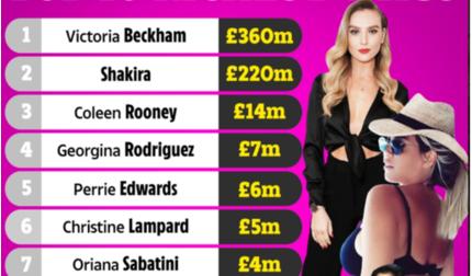 10 WAGs giàu nhất thế giới: Bạn gái Ronaldo