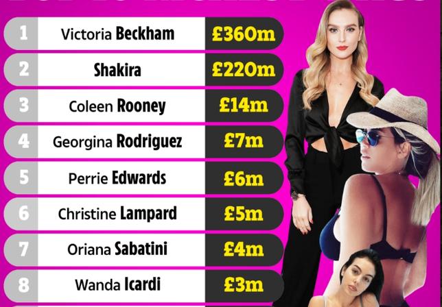 10 WAGs giàu nhất thế giới: Bạn gái Ronaldo hít khói vợ Beckham