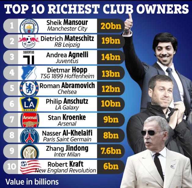 10 ông chủ CLB giàu nhất thế giới
