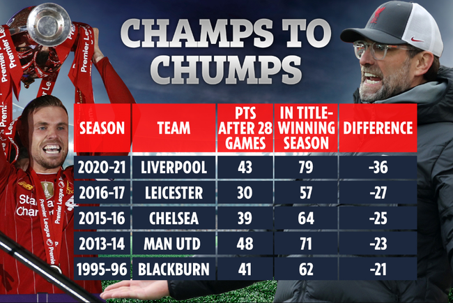 Liverpool là nhà ĐKVĐ tệ nhất lịch sử Premier League