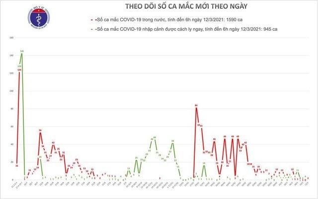 Bản tin COVID-19 sáng 12/3, thêm 2 ca mắc mới ở Hải Dương