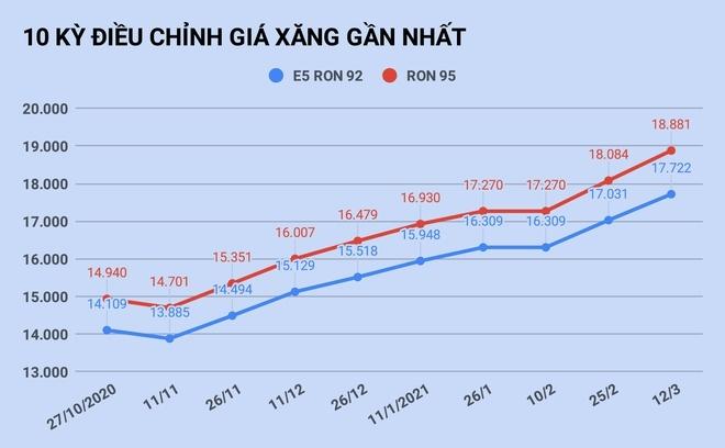 Giá xăng, dầu trong nước tiếp tục tăng mạnh từ 15h chiều nay