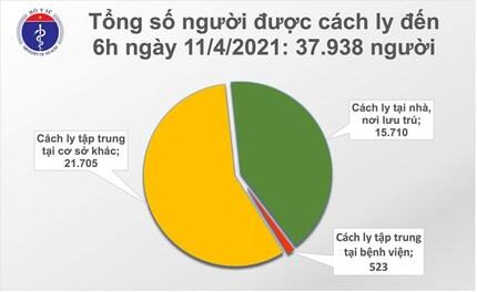 Sáng 11/4, không có ca mắc Covid-19, hơn 58 nghìn người đã tiêm vaccine