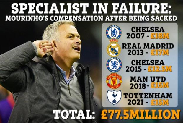 HLV Mourinho đút túi 2.500 tỷ đồng