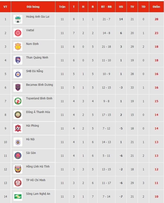 BLV Quang Huy dự đoán các đội trong Top 6 V.League