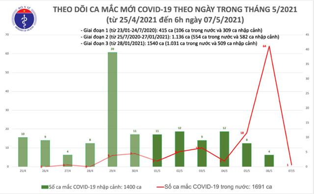 Sáng 7/5, Việt Nam ghi nhận thêm 1 ca mắc Covid-19 trong nước tại Thanh Hóa