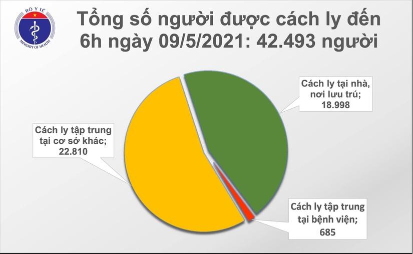 Sáng 9/5 có 15 ca Covid-19 lây nhiễm trong nước, dịch lan ra 23 tỉnh thành