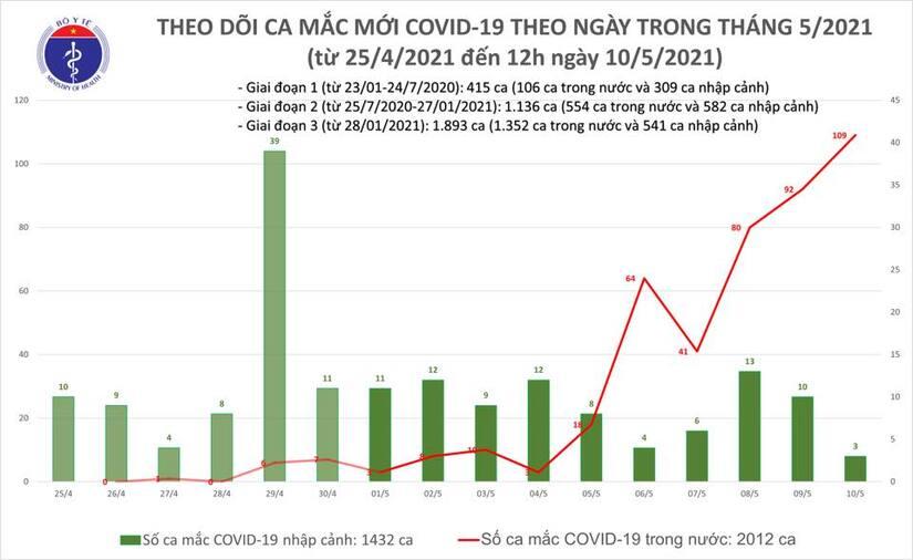Trưa 10/5, Việt Nam ghi nhận thêm 31 ca Covid-19 lây nhiễm trong nước