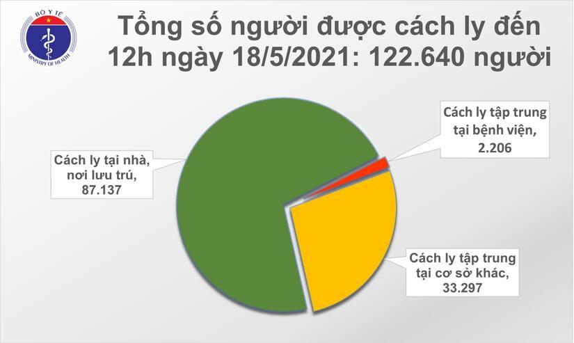 Thêm 86 ca mắc Covid-19 mới, riêng Bắc Giang có 63 ca