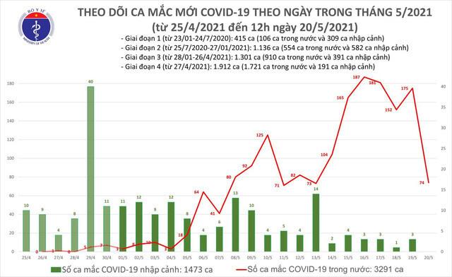 Bản tin COVID-19 trưa 20/5, thêm 44 ca mắc trong nước, Bắc Giang vẫn nhiều nhất