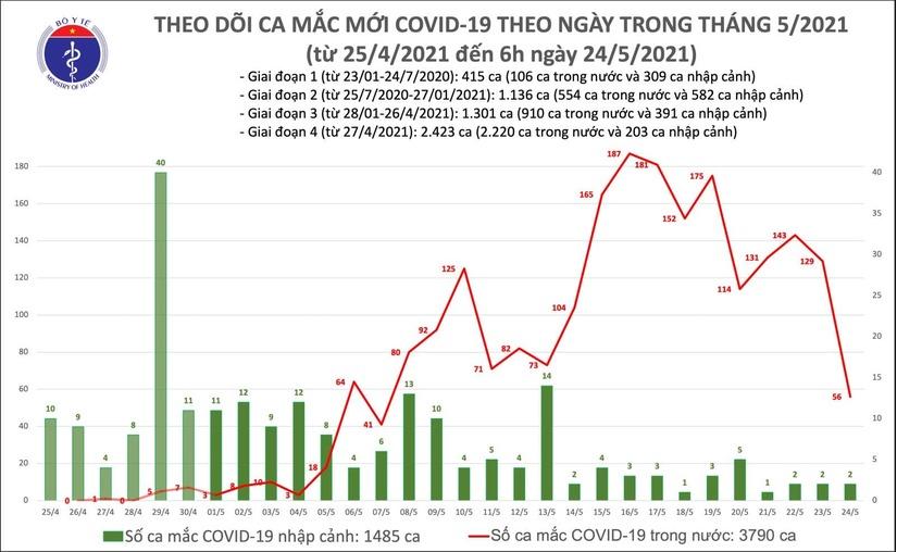 Thêm 58 ca mắc Covid-19 mới, Bắc Ninh và Bắc Giang có 40 ca