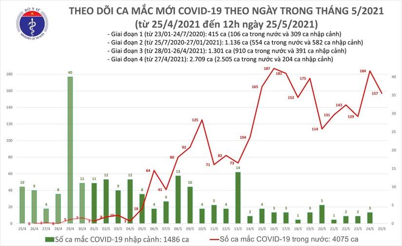 Trưa 25/5, Việt Nam ghi nhận thêm 100 ca Covid-19 mới