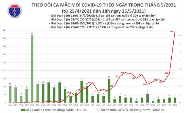 Bản tin COVID-19 tối 25/5, thêm 287 ca mắc mới, riêng Bắc Giang có 243 ca