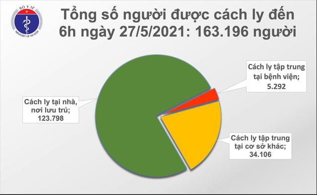 Bản tin COVID-19 sáng 27/5, Việt Nam ghi nhận thêm 25 ca mắc mới