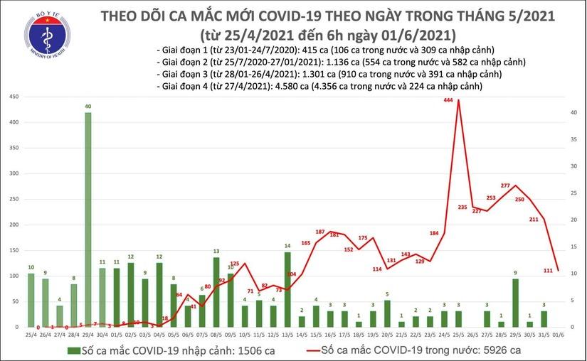 Bản tin COVID-19 sáng 1/6,cả nước thêm 111 ca mắc mới, riêng TP.HCM có 51 ca