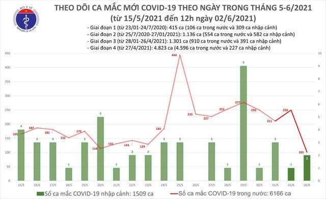 Bản tin COVID-19 trưa 2/6, thêm 48 ca trong nước tại Bắc Giang, Bắc Ninh và Đà Nẵng