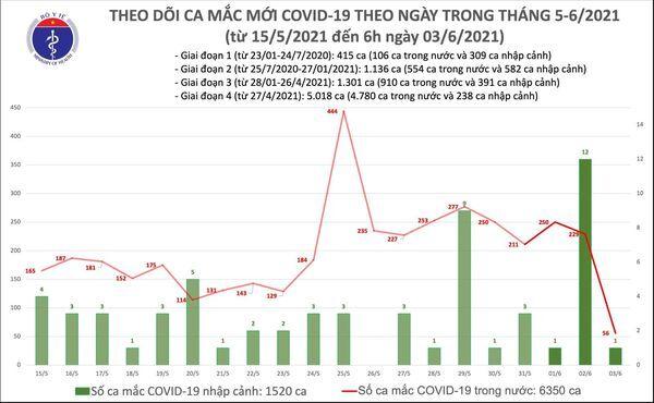Bản tin COVID-19 sáng 3/6, thêm 57 ca mắc mới tại 4 tỉnh