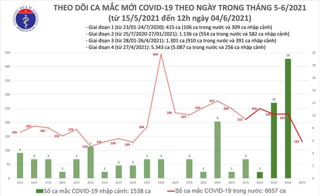 Bản tin COVID-19 trưa 4/6, thêm 80 ca trong nước, riêng Bắc Giang, Bắc Ninh chiếm 67 ca