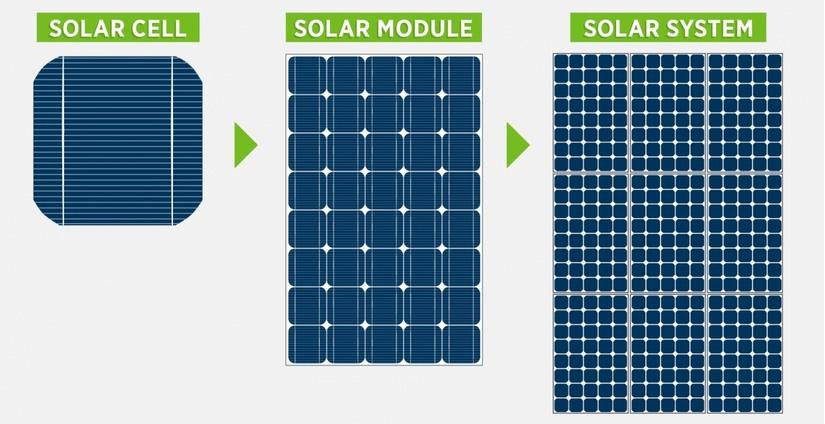 Tìm hiểu về công nghệ quang điện mặt trời