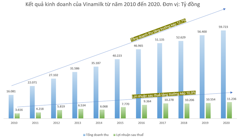 Quản trị doanh nghiệp tại Vinamilk, Hành trình 1 thập kỷ tiệm cận tiêu chuẩn quốc tế