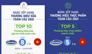 Vinamilk - Đại diện duy nhất của ASEAN 'phủ sóng' 04 bảng xếp hạng toàn cầu về thương hiệu 2021