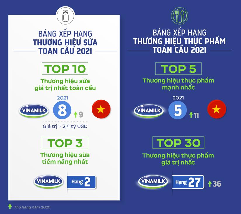 Vinamilk đại diện duy nhất của ASEAN phủ sóng 04 bảng xếp hạng toàn cầu về thương hiệu 2021