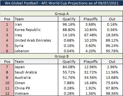 Công ty Mỹ dự đoán về cơ hội dự World Cup của tuyển Việt Nam