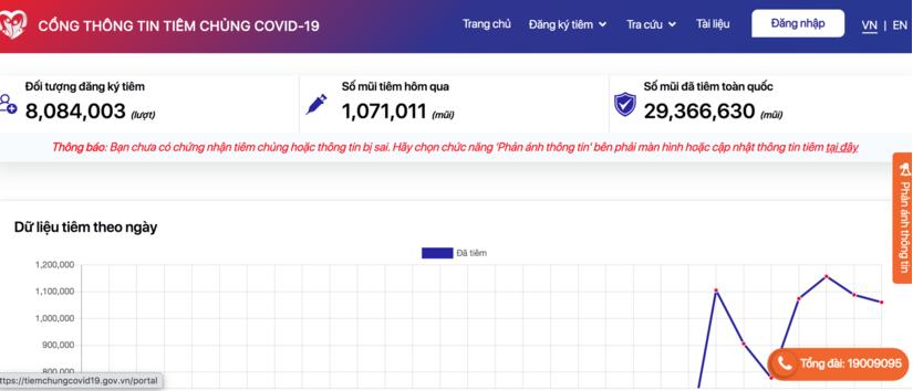 Hàng trăm nghìn người báo cáo có sai sót trên Cổng thông tin tiêm chủng Covid-19