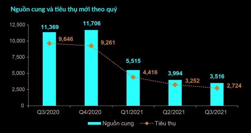 Nguồn cung và tiêu thụ phân khúc căn hộ tại thị trường TP.HCM và vùng phụ cận
