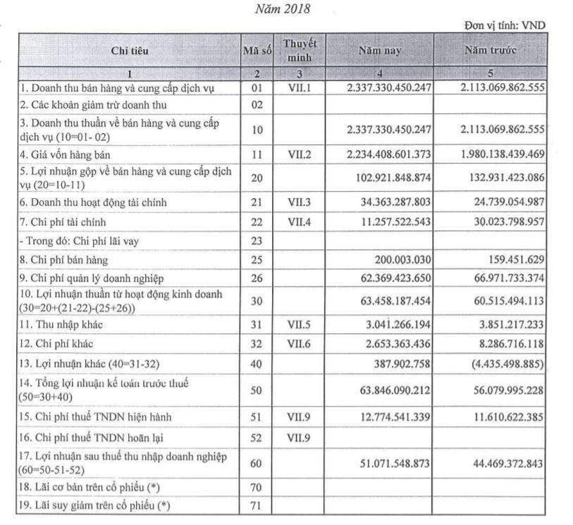 Vì sao Nhà máy in tiền Quốc gia báo lỗ ròng hơn 11 tỷ đồng trong 6 tháng đầu năm 2019?